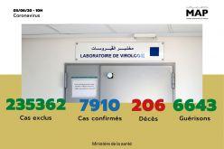 Covid-19: 44 nouveaux cas confirmés au Maroc, 7.910 au total