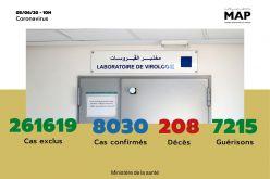 Covid-19: 27 nouveaux cas confirmés au Maroc, 8.030 au total