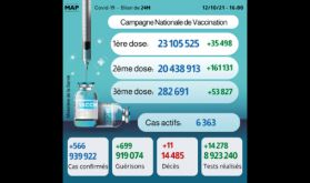 Covid-19: Plus de 282.691 personnes ont reçu la 3ème dose (ministère)