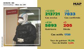 Covid-19: 26 nouveaux cas confirmés au Maroc, 7.833 au total