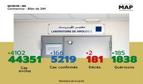 Covid-19 : 166 nouveaux cas confirmés au Maroc, 5.219 au total