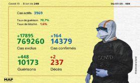 Covid-19: 164 nouveaux cas confirmés au Maroc, 448 guérisons en 24H