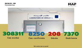 Covid-19: Vingt-six (26) nouveaux cas confirmés au Maroc, 8.250 au total