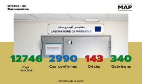 Covid-19 : 135 nouveaux cas confirmés au Maroc, 2.990 au total