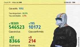 Covid-19: 195 nouveaux cas confirmés au Maroc, 82 guérisons en 24h
