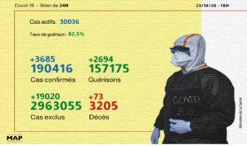 Covid-19: 3.685 nouveaux cas confirmés et 2.694 guérisons en 24H