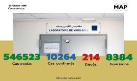 Covid-19 : 92 nouveaux cas confirmés au Maroc, 10.264 au total