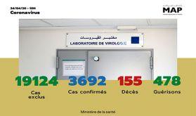 Covid-19 : 124 nouveaux cas confirmés au Maroc, 3.692 au total