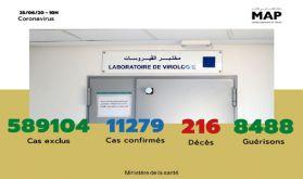 Covid-19 : 372 nouveaux cas confirmés au Maroc, 11.279 au total