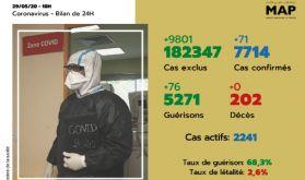 Covid-19: 71 nouveaux cas confirmés au Maroc, 7.714 au total