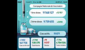 Covid-19: 1.402 nouveaux cas en 24H, plus de 9,7 millions personnes complètement vaccinées