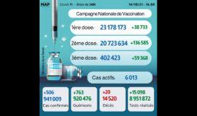 Covid-19: Plus de 402.000 personnes ont reçu la 3-ème dose (ministère)