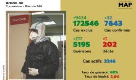Covid-19: 42 nouveaux cas confirmés au Maroc, 7.643 au total
