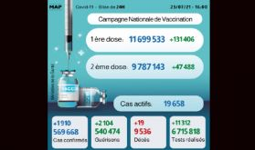 Covid-19: 1.910 nouveaux cas en 24H, près de 9,8 millions personnes complètement vaccinées
