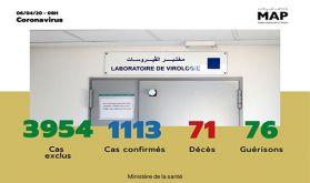 Covid-19 : 92 nouveaux cas confirmés au Maroc, 1.113 au total (ministère de la Santé)