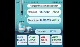 Covid-19: 2.676 nouveaux cas, plus de 14,6 millions de personnes complètement vaccinées