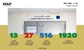 Covid-19 : Trente-sept nouveaux cas confirmés au Maroc, 516 au total