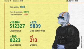 Covid-19: 226 nouveaux cas confirmés au Maroc, 106 guérisons en 24h