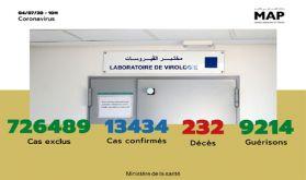 Covid-19 : 146 nouveaux cas confirmés au Maroc, 13.434 au total