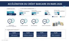 Accélération du crédit bancaire en mars 2020