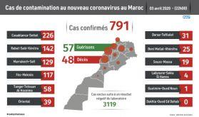 Covid-19 : 30 nouveaux cas confirmés au Maroc, 791 au total (ministère)