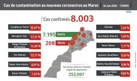 Covid-19: 81 nouveaux cas confirmés au Maroc, 8.003 au total