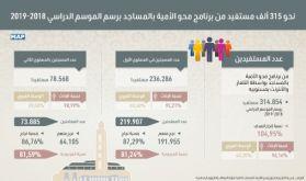 Alphabétisation dans les mosquées: 314.854 bénéficiaires pour 2018-2019