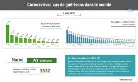 Coronavirus: 247.301 cas de guérisons dans le monde