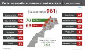 Covid-19 : un nouveau cas confirmé au Maroc, 961 au total