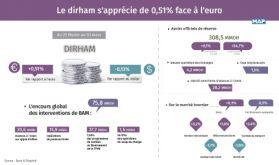 Le dirham s'apprécie de 0,51% face à l'euro du 25 février au 03 mars