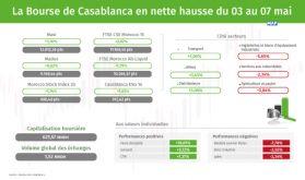 La Bourse de Casablanca en nette hausse du 03 au 07 mai