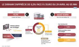 Le dirham s'apprécie de 0,5 % face à l'euro du 29 avril au 05 mai