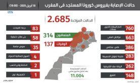 Covid-19: 121 nouveaux cas confirmés au Maroc, 2685 au total (ministère)