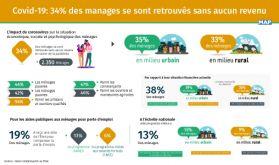 Covid-19: 34% des ménages se sont retrouvés sans aucun revenu (Enquête HCP)