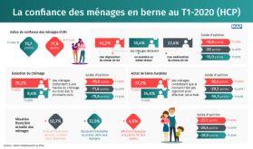 La confiance des ménages en berne au T1-2020