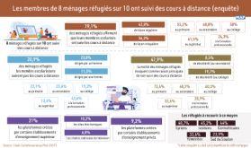 Les membres de 8 ménages réfugiés sur 10 ont suivi des cours à distance (enquête)