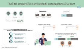 Covid-19: Plus de 16% des entreprises en arrêt définitif ou temporaire au S2-2020 (HCP)