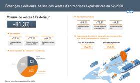 Échanges extérieurs: baisse des ventes de 81,3% entreprises exportatrices au S2-2020 (HCP)