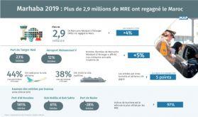Marhaba 2019: Plus de 2,9 millions de MRE ont regagné le Maroc