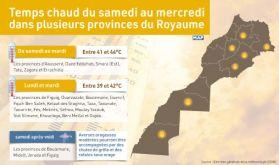 Temps chaud du samedi au mercredi dans plusieurs provinces du Royaume (bulletin spécial)