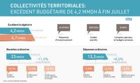 Collectivités territoriales: Excédent budgétaire de 4,2 MMDH à fin juillet (TGR)