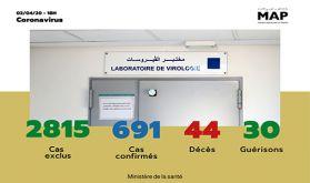 Covid-19: 49 nouveaux cas confirmés au Maroc, 691 au total (ministère de la Santé)