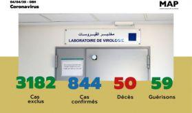 Covid-19 : 844 cas confirmés au Maroc, 2 nouvelles guérisons enregistrées