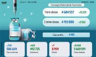 Covid-19: 720 nouveaux cas, plus de 4,6 millions de personnes vaccinées